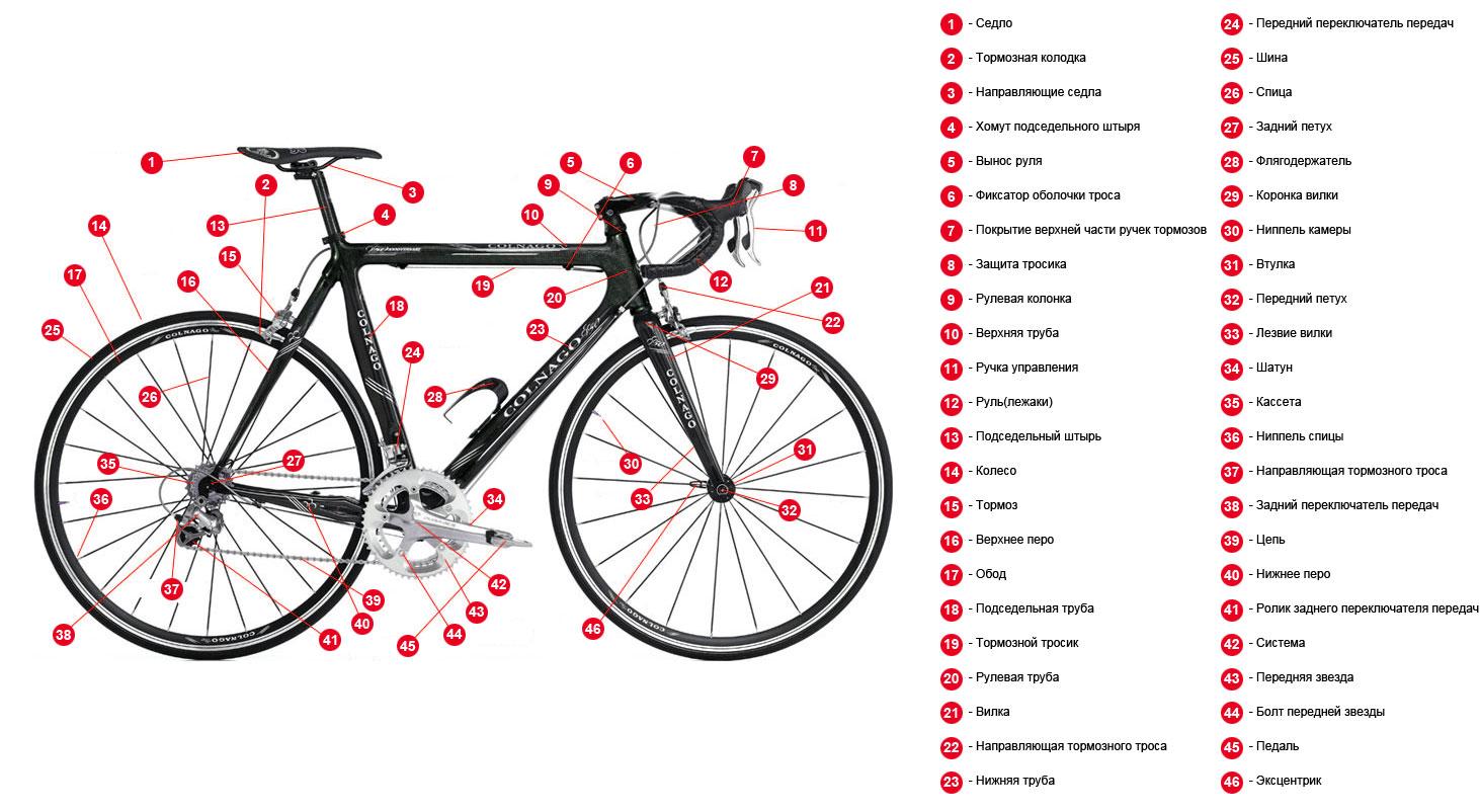 схема размер седла для велосипеда